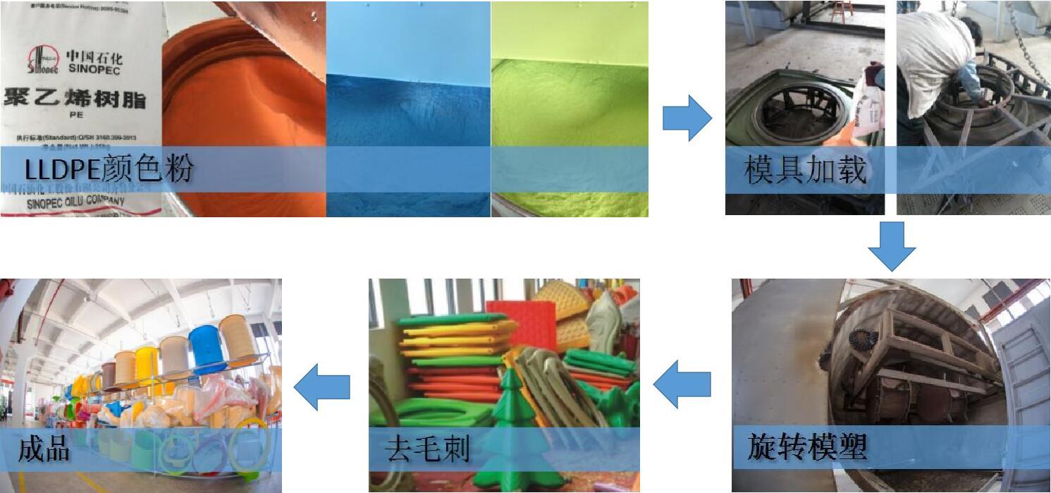 口袋屋淘气堡塑料件工艺流程