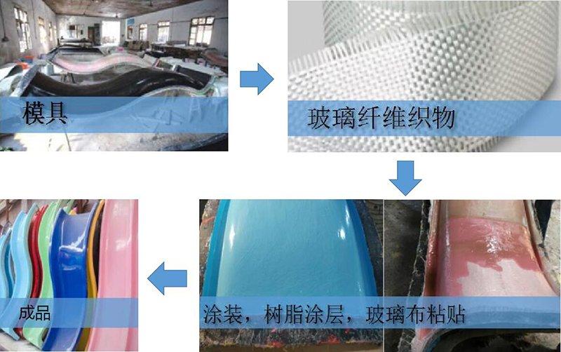 口袋屋游乐淘气堡玻璃钢生产工艺.jpg