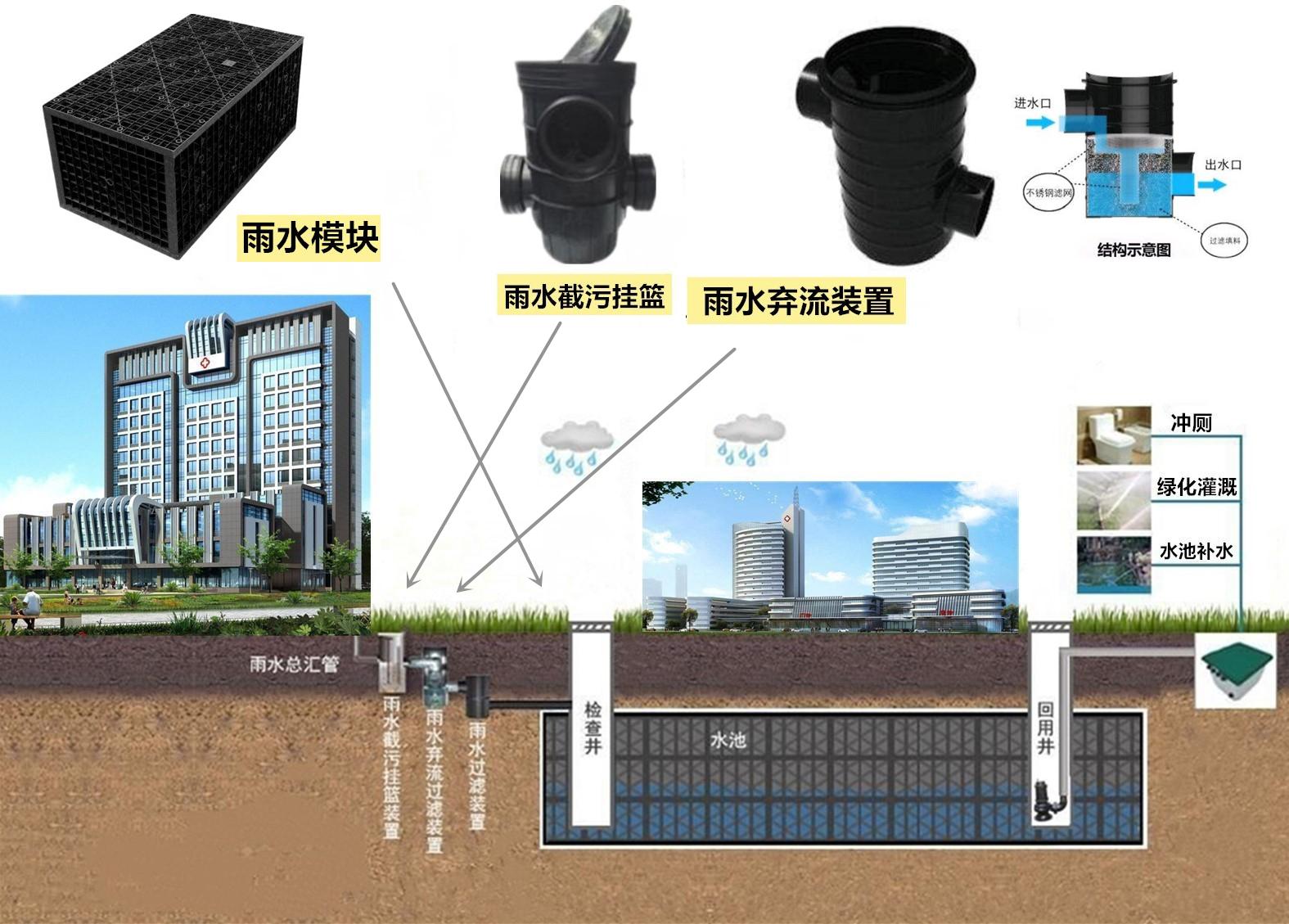 医院雨水收集系统