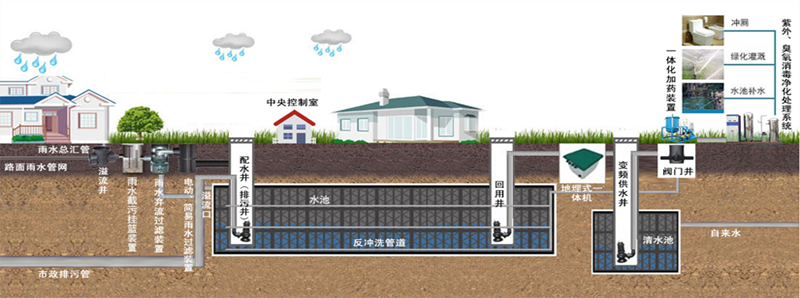 房建住宅雨水收集